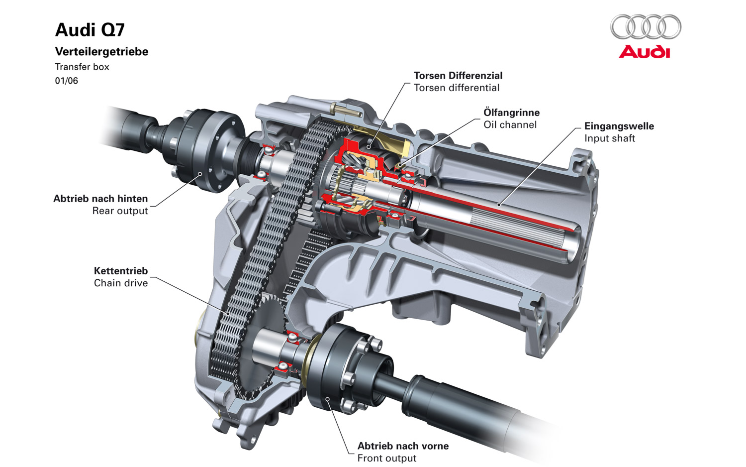 """Another way to control how much power is sent to which axle is to use a differential. A differential is perhaps best known as a mechanical device that controls the delivery of power between two wheels. In every pickup truck, there's at least a differential between the two rear wheels. In an AWD vehicle, a differential can send power between the two axles instead. <br><br>In the picture above, the Audi PTU assembly (or Transfer Box, in Audi Speak) uses a torque-sensing or """"Torsen"""" differential to engage the outer sprocket mounted to the rear output shaft. When the Torsen differential senses slippage (one axle spinning faster than another), its clever mechanical design causes it to lock instantaneously. This transfers power via the chain to the front output shaft, causing the entire assembly to spin as a single unit. When the speeds of the front and rear axles are equalized, traction is regained, and the differential unlocks itself until next time more traction is needed."""