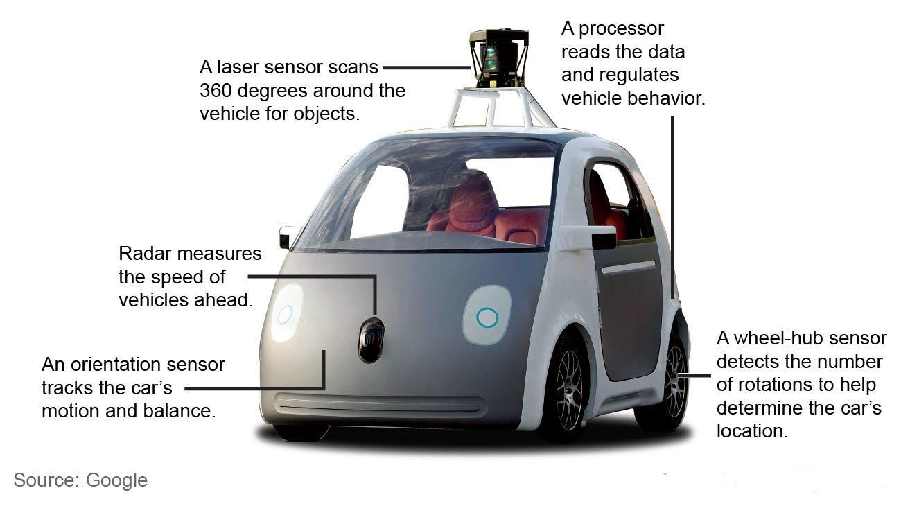Here's how it works, sort of. Lots of sensors, cameras, laser range finders, radar, processors, all stuffed into sensible package. Note the lack of air scoops and fins. Google predicts driverless cars could all but eliminate collisions, reduce fuel consumption and efficiently manage traffic flow to reduce congestion. Bye-bye road rage.
