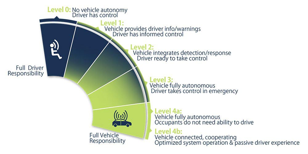 """So what are we talking about? Semi-Autonomous. Autonomous. Self-driving, Driverless. It's a progression, starting with self-parking, cruising down the highway, that type of thing, all the way to vehicles that don't require """"drivers"""" at all. The US National Highway Traffic Safety Authority (NHTSA) has codified levels."""