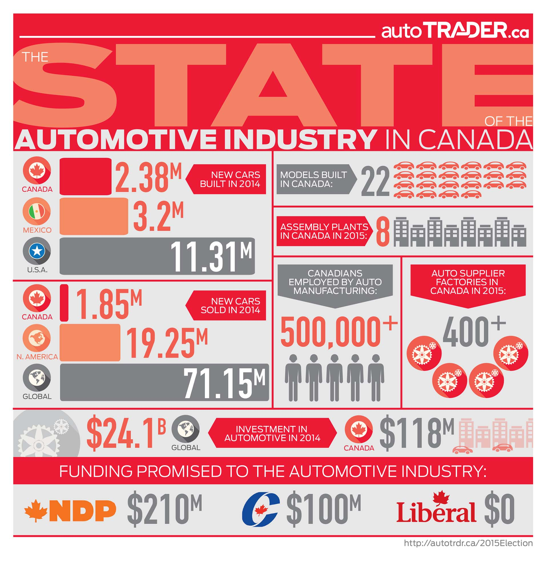 State of the Automotive Industry in Canada