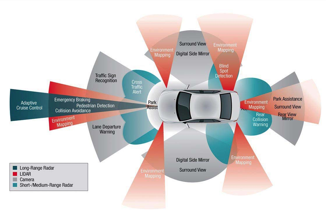 Modern automobiles contain a sophisticated array of active and passive safety systems. Though autonomous vehicles are on the distant horizon, many of the essential technologies can already be found in cars on the road today. Here's a look at how the state of the art in electronic safety systems has evolved over time.