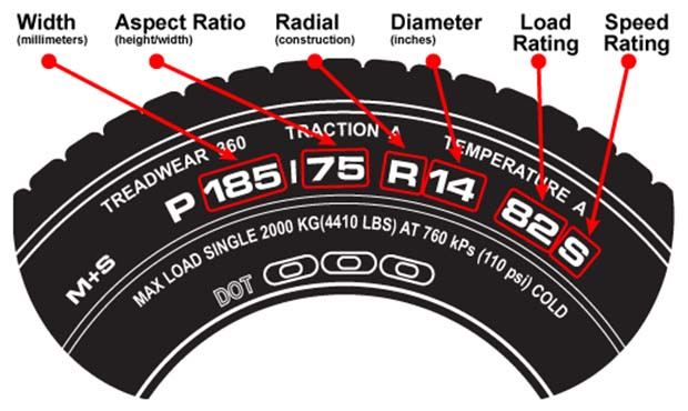 """Ever wonder what the size markings on the side of your tires mean? Let's say you have a P 185/75 R 14 tire. The P is for Passenger Car, indicating the type of the tire. Then, the first three digits (185) indicate the tire's width in millimeters, from sidewall to sidewall. The second two digits (75) indicate what's called the 'aspect ratio', or the ratio of height to width. If this number is 75, then the tire sidewall is 75 percent as tall as the tire is wide. The """"R"""" indicates the construction of the tire, radial in this case, and the final two-digit number (14) indicates, in inches, the diameter of the rim to which the tire can be mounted."""
