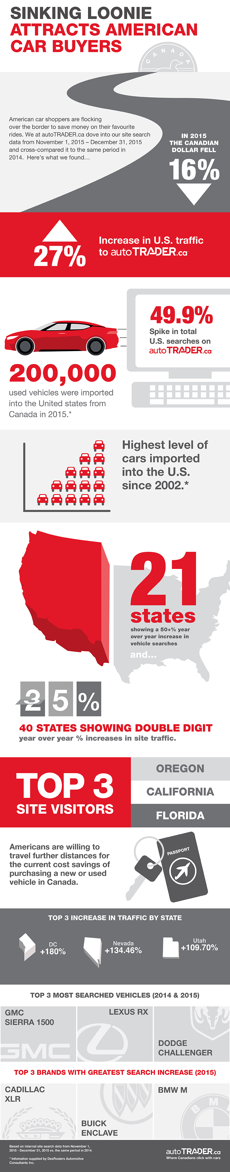 Recent US traffic analysis. Click for full image
