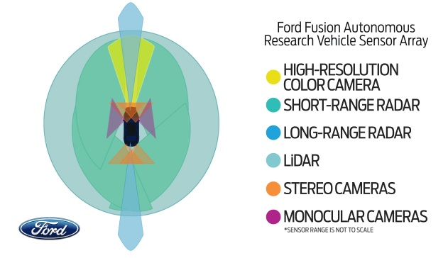 The array of sensors and where they can see