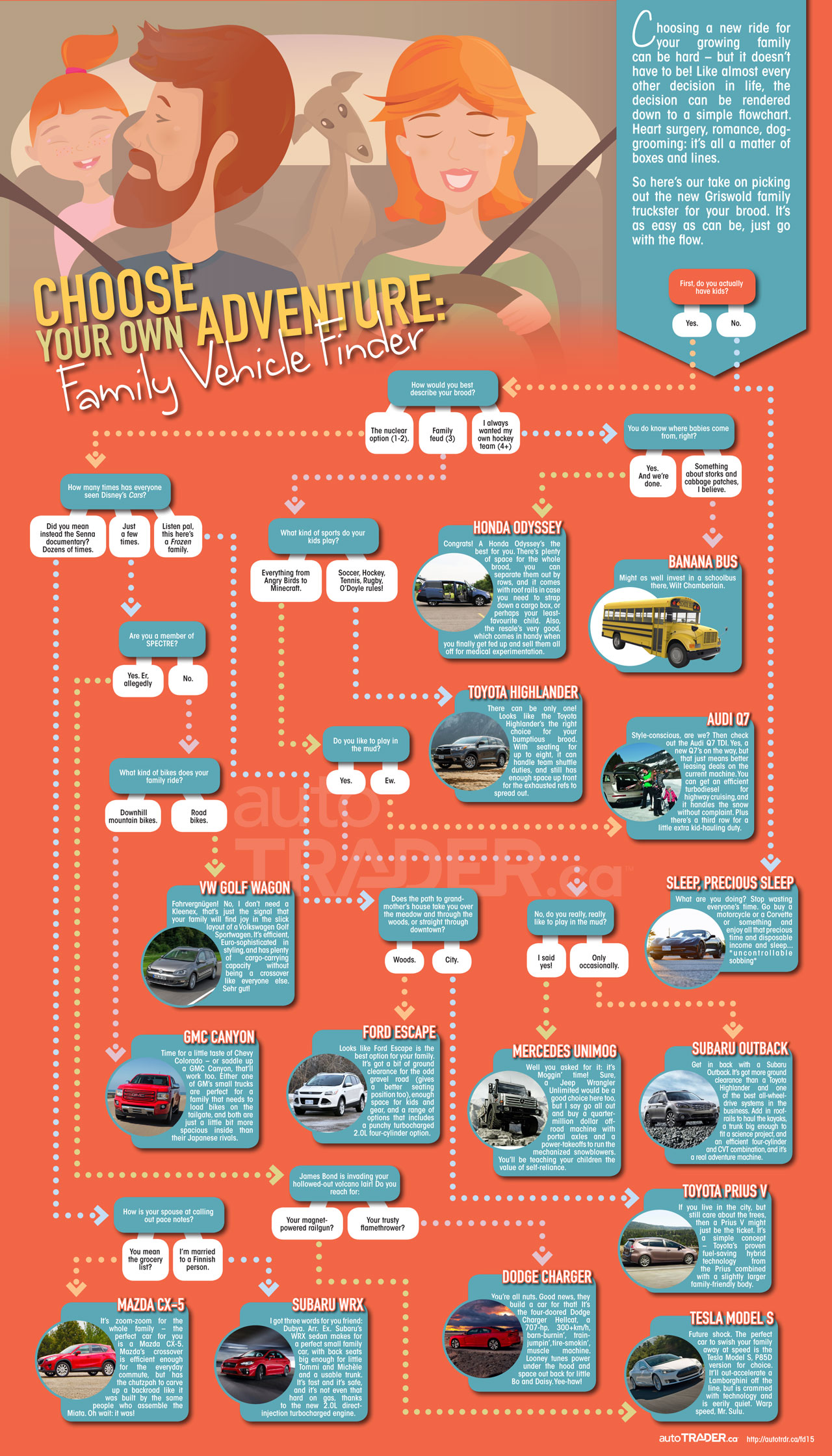 Choosing a new ride for your growing family can be hard – but it doesn't have to be! Like almost every other decision in life, the decision can be rendered down to a simple flowchart. Heart surgery, romance, dog-grooming: it's all a matter of boxes and lines. <br><br>So here's our take on picking out the new Griswold family truckster for your brood. It's as easy as can be, just go with the flow. <br><br>For the full flowchart go to http://autotrdr.ca/fd15